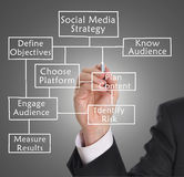 Social media strategy Stock Images