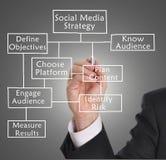 Social media strategy. Businessman drawing social media diagram concept
