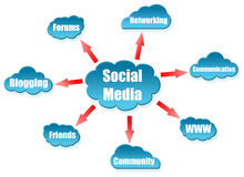 Social Media word on cloud scheme Stock Photos