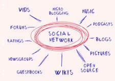 Social network. Handwritten mind map, social network concept Stock Photography