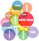 Social network. And media concept Royalty Free Stock Images