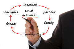 Social network. Circle of social network with friends and family Royalty Free Stock Photos