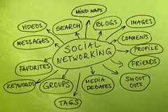 Social Networking. Mind map diagram Royalty Free Stock Photography