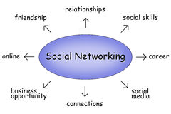 Social networking. Illustration diagram showing keywords around social networking Stock Photography