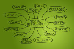 Social networking. Royalty Free Stock Images