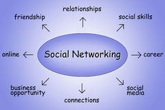 Social networking illustration Stock Photo