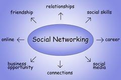 Social networking illustration. Purple illustration diagram showing keywords around social networking Stock Photo