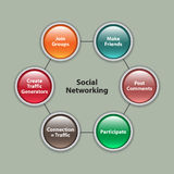 Social Networking Illustration Royalty Free Stock Photography