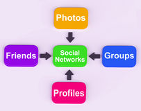 Social Networks Diagram Means Internet Networking Stock Image