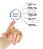 Social networks Stock Image