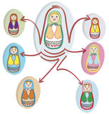 Social networks with Russian Dolls Stock Photography