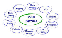 Social Platforms. Important Social Platforms in Internet Royalty Free Stock Photo