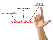 Social Skills. Presenting diagram of Social Skills Royalty Free Stock Image