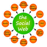 Social web. The social web: concept image for 'all things' internet and social networks Stock Image