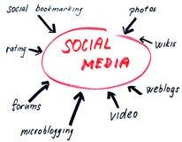 Sociale media schets Stock Afbeeldingen