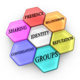 Sociale netwerkstructuur Stock Afbeelding