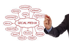 Socialt massmedia Arkivbilder