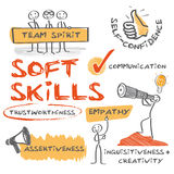 Soft Skills. Complement hard skills which are the occupational requirements of a job and many other activities stock illustration