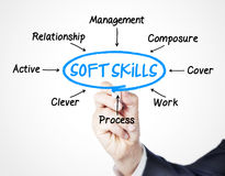 Soft skills. Concept sketched on screen stock photos