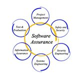 Software Assurance Royalty Free Stock Photography