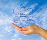 Software Assurance Stock Image