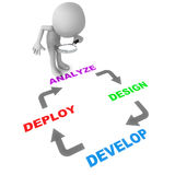 Software design cycle. Diagram of a process or software design cycle involving analyze, design, develop and implement stock illustration