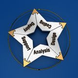 Software development cycle. The software development cycle shown as pieces of a star puzzle Royalty Free Stock Photos