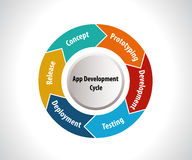 Software Development Life Cycle, app development cycle Stock Photo