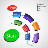 Software Development Life cycle process Royalty Free Stock Images