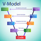 Software Development Life Cycle - V Model Royalty Free Stock Image