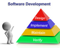 Software Development Pyramid Showing Design Implement Maintain A Stock Images