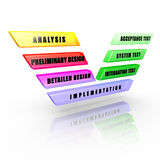 Software development V-Model. Phases and levels of a software development life cycle Royalty Free Stock Photo