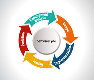 Software development workflow process coding testing analysis infographic vector illustration Stock Image