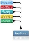 Software di obbligazione del centro dati della rete Immagini Stock