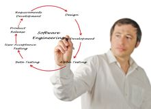Software Engineering Lifecycle. Presenting diagram of Software Engineering Lifecycle royalty free stock image