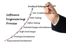 Software Engineering Lifecycle. Presenting diagram of Software Engineering Lifecycle stock photos