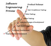 Software Engineering Process. Presenting diagram of Software Engineering Process stock photo