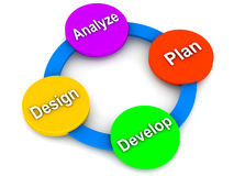 Software need based design. Cycle, design, analyze, plan, and develop, 3d render Stock Photo