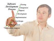 Software-ontwikkelingproces royalty-vrije stock foto