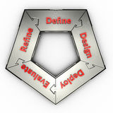 Software process cycle. Software process shown as interconnected pieces of a pentagonal puzzle Royalty Free Stock Photo