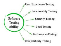 Software Testing Ability. Six important Software Testing Ability Vector Illustration