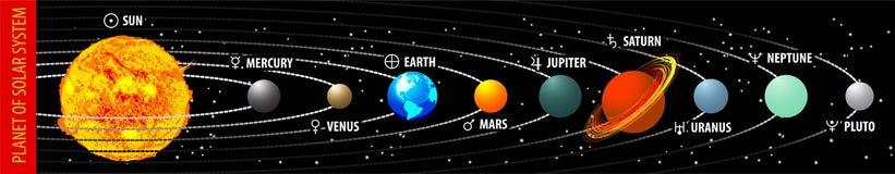 sol- system för planet Royaltyfria Bilder