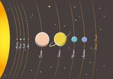 sol- system för planet Royaltyfri Foto