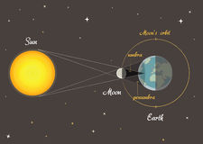 Solar eclipse vector. Illustration of the geometry of the Sun, Earth and Moon during an eclipse of the Sun + vector eps file royalty free illustration