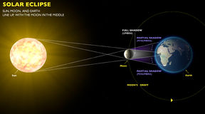 Solar Eclipse, space earth moon sun. Space earth sun and moon during an eclipse Royalty Free Stock Photography