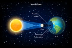 Solar eclipse vector realistic illustration. Solar eclipse vector infographic. New moon passes directly between the sun and earth and its shadows fall upon earth Royalty Free Stock Photography