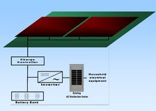 Solar energy, household electrical schematic. Royalty Free Stock Photos
