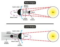 Solar and Lunar Eclipse Comparison Royalty Free Stock Photo
