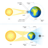 Solar and Lunar Eclipses Royalty Free Stock Photos