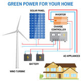Solar panel system for home. Royalty Free Stock Photos
